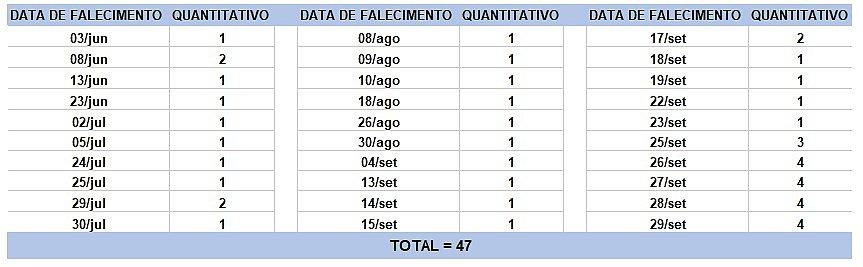 Bahia registra 47 mortes e 2.274 novos casos de covid-19 em 24h