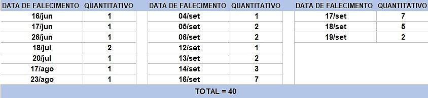 Bahia: número de casos ativos de covid-19 volta a subir e chega a 7,6 mil