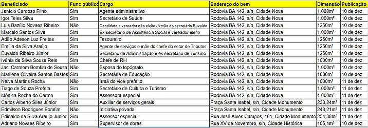 Lista de beneficiados em Mucugê