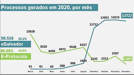 Antes da plataforma, 50 mil processos foram homologados em 2020
