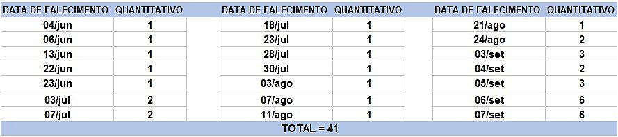 Bahia registra 41 mortos e 851 novos casos de covid-19 em 24h