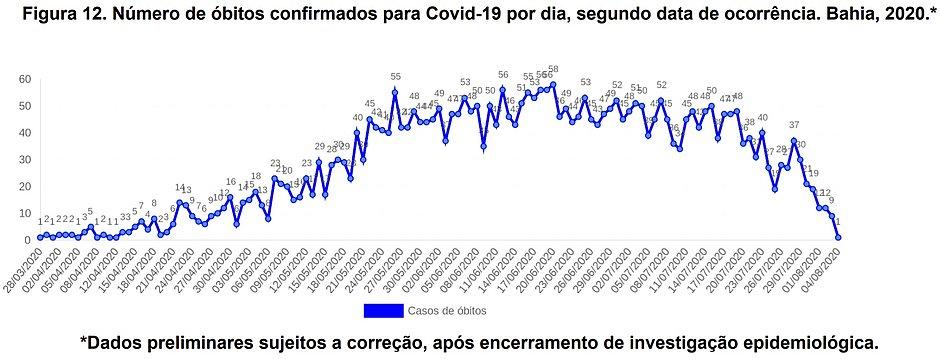 Número de óbitos da covid-19 vem caindo na Bahia