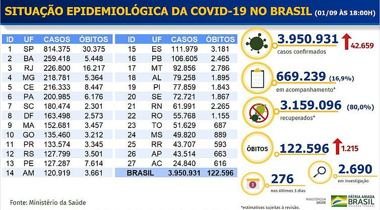 Covid-19: Brasil tem mais 1,2 mil mortes e 42,6 mil novos casos