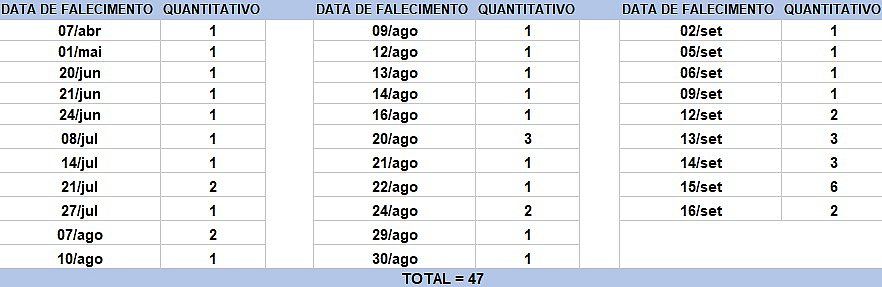 Bahia registra 47 mortes e 1.970 novos casos de covid-19 em 24h