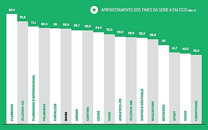 Até a paralisação dos jogos, Bahia tinha o 7º melhor aproveitamento da Série A