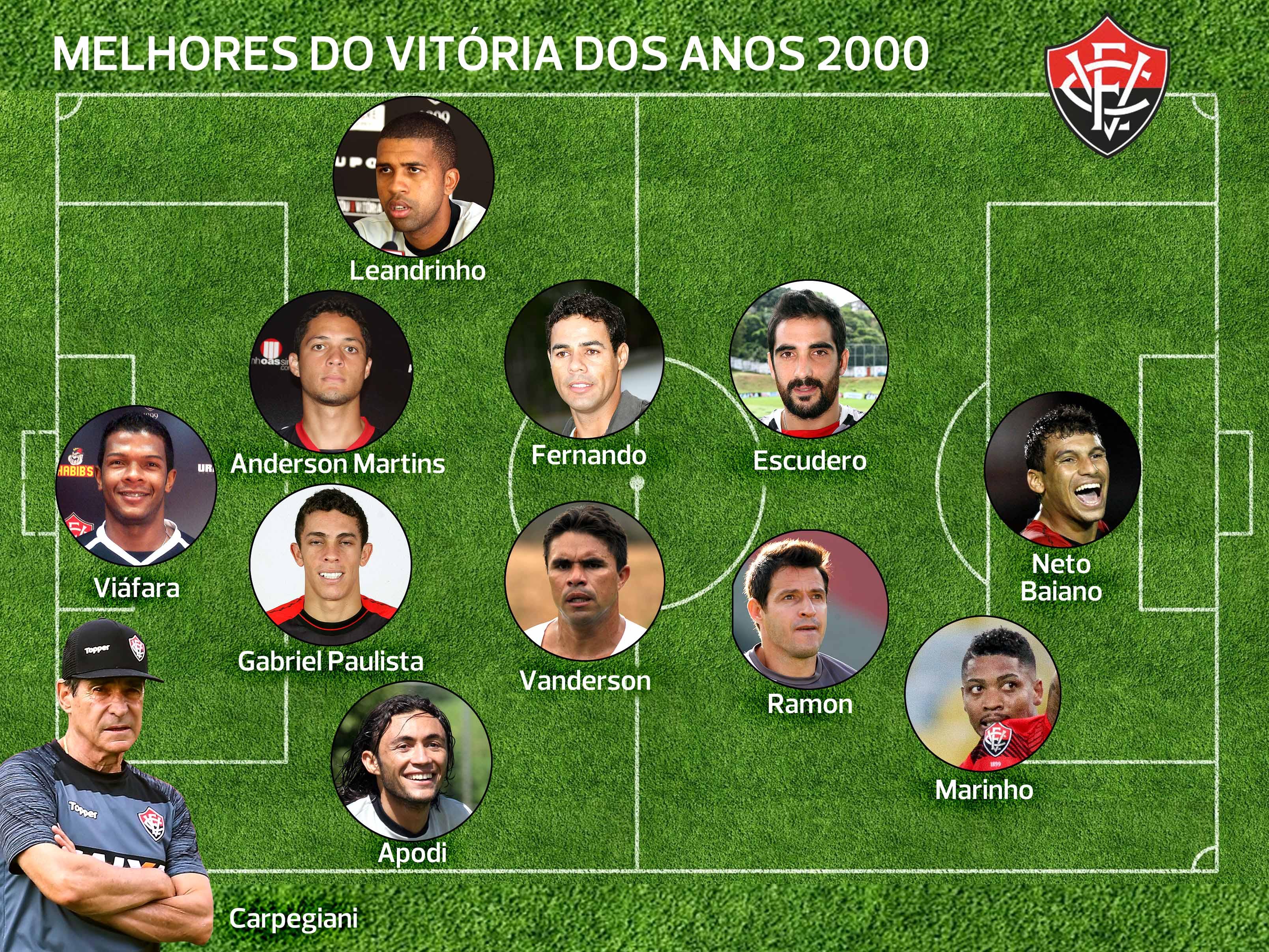 Qual a  seleção  de Bahia e Vitória nos anos 2000  Participe! - Jornal  CORREIO  b4f36951c5b88